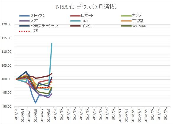 NISA0715③
