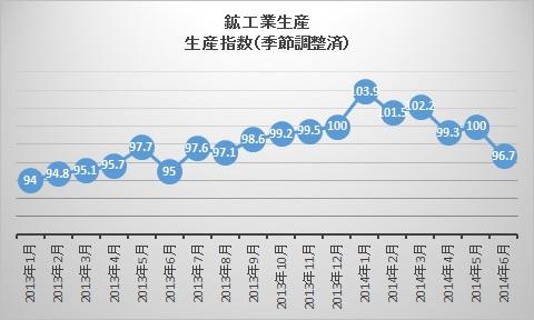 生産指数201406