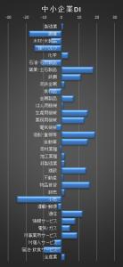 中小企業DI201407