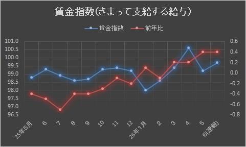 賃金指数201407