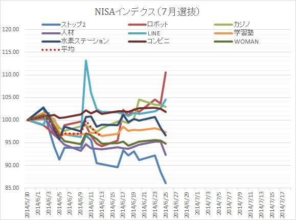 NISA20140731③
