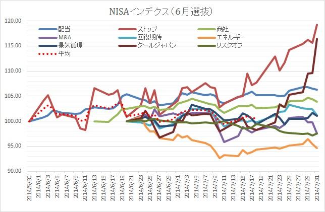 NISA0731②