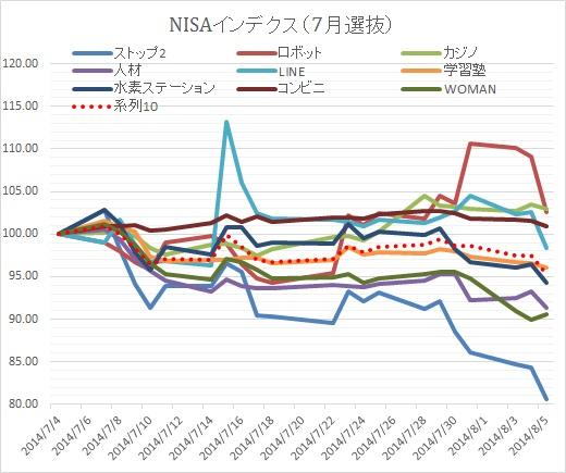 NISA0805③