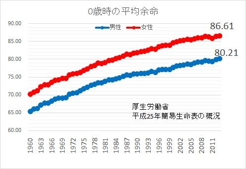 平均余命2013