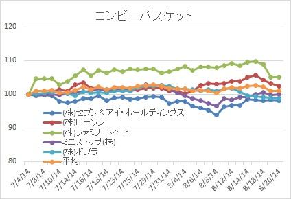 コンビニ株価