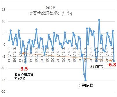 GDP時系列チャート201407