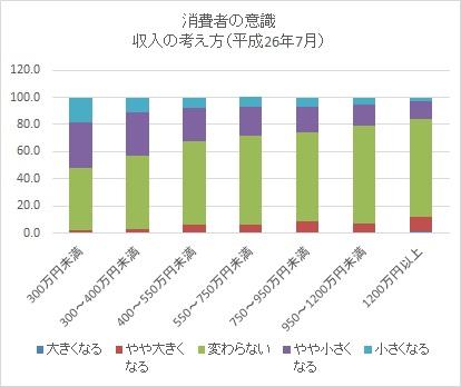 消費者意識収入201407