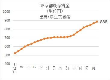 東京最低賃金26