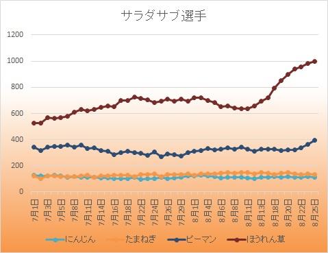 サラダ脇役20140827