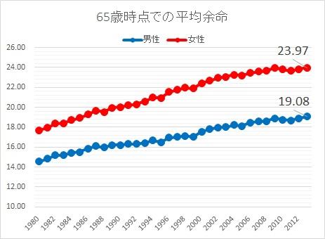 平均余命②2013