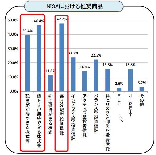 NISA推奨商品