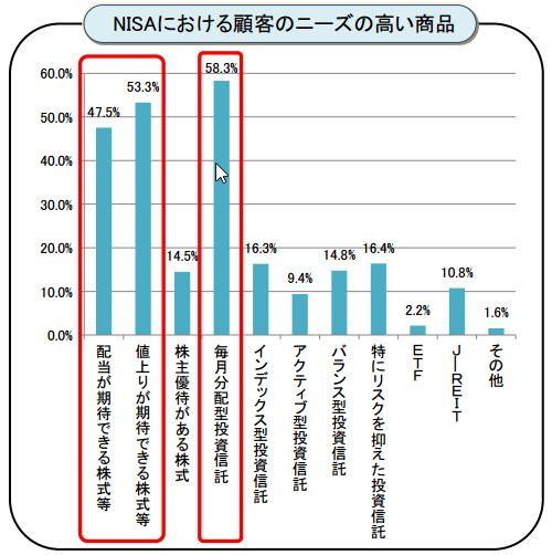 NISA顧客ニーズ