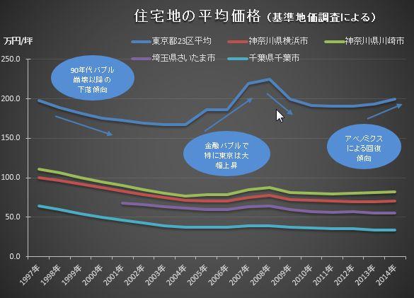 住宅価格推移2014