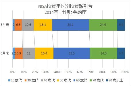 NISA年齢投資比率