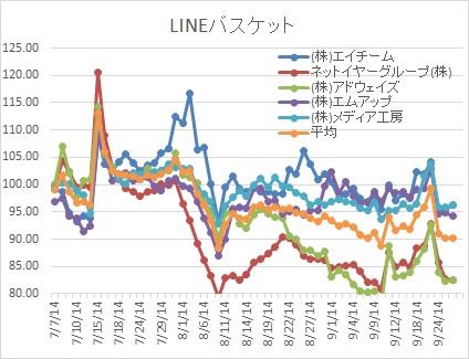 LINE関連バスケット