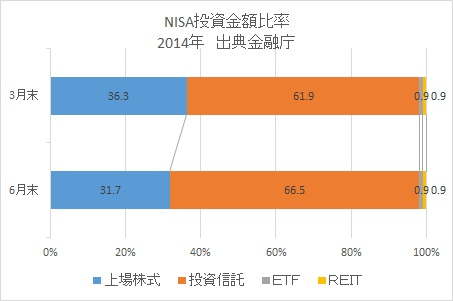NISA商品投資比率