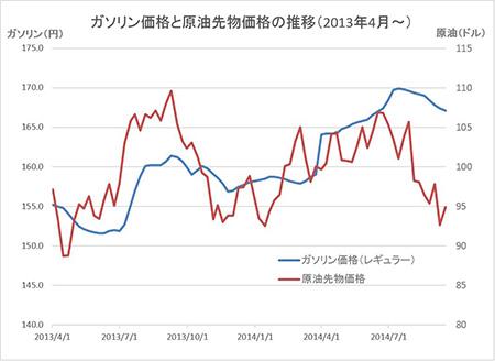 原油価格グラフ20140918