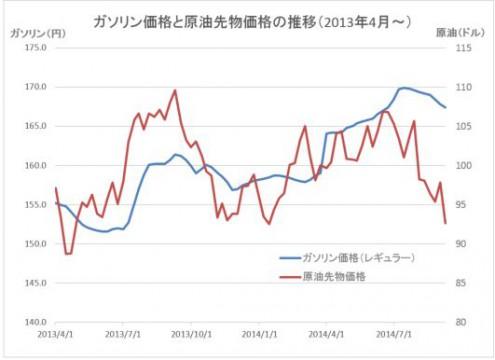 原油価格グラフ20140910