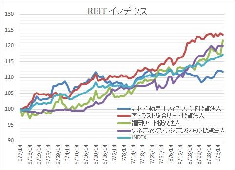 REIT20140905②