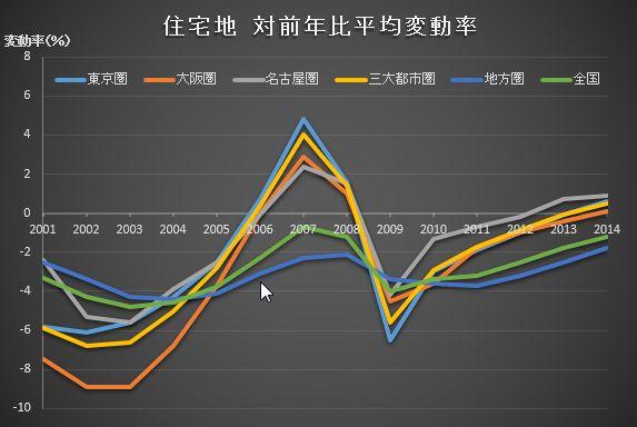 住宅地変動率2014