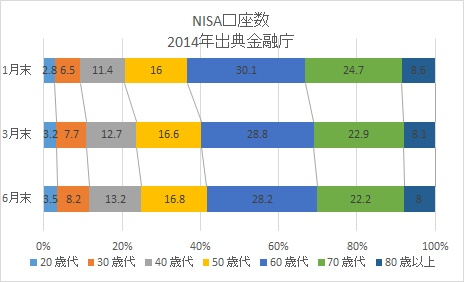 NISA口座比率