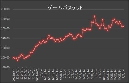 ②ゲーム株下落