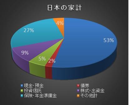 資産割合日本