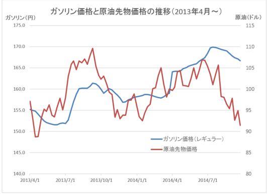 原油価格グラフ20140925
