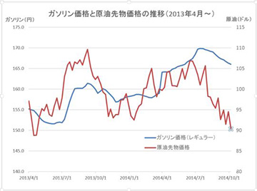 原油価格グラフ20141008s
