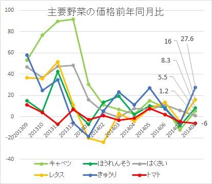 主な野菜の価格前年低火