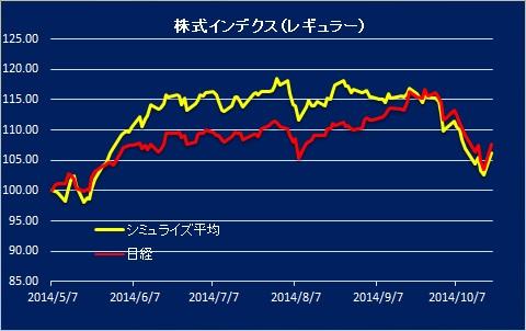 株式インデクス20141020
