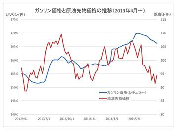 原油価格グラフ20141001s