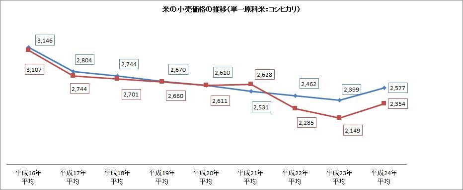 米の小売り価格推移