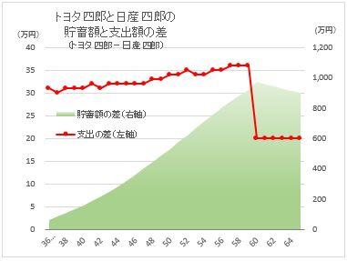 CF_Toyota vs Nissan