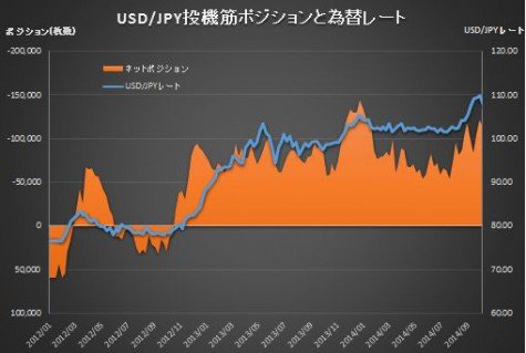 CME_JPYPosition141010