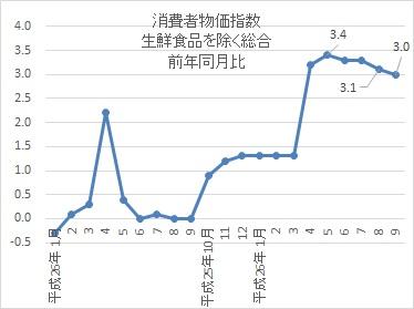 消費者物価指数201409