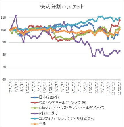 株式分割20141029