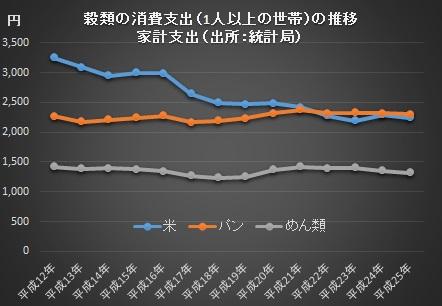主食の推移2014