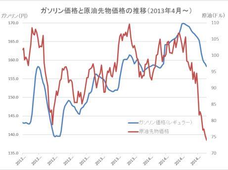 原油価格グラフ20141127