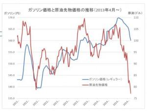 原油価格グラフ20141106