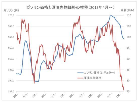 原油価格グラフ20141119