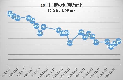 10年国債10月推移