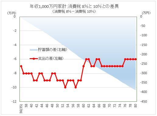 CF_Diff ConsuTax 8vs10_1000man