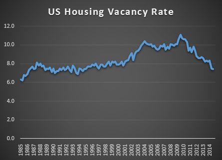 US Housing Vacancy