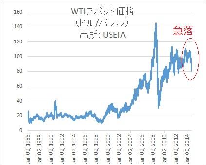 WTIスポット価格