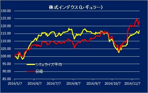 日本株式バスケット