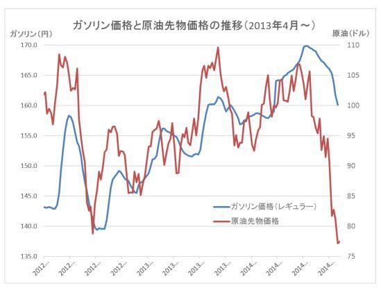 原油価格グラフ20141112