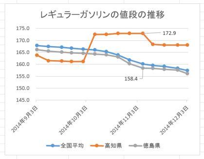高知県ガソリン推移20141203