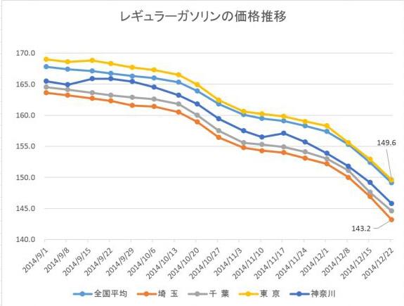 東京都ガソリン価格推移20141225