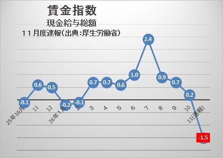 賃金指数201411